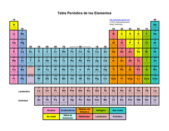 Tabla periodica grupos y periodos pdf images periodic table and tabla periodica de los elementos naturales gallery periodic blog de lic olga zapata noveno ao ciencias urtaz Choice Image